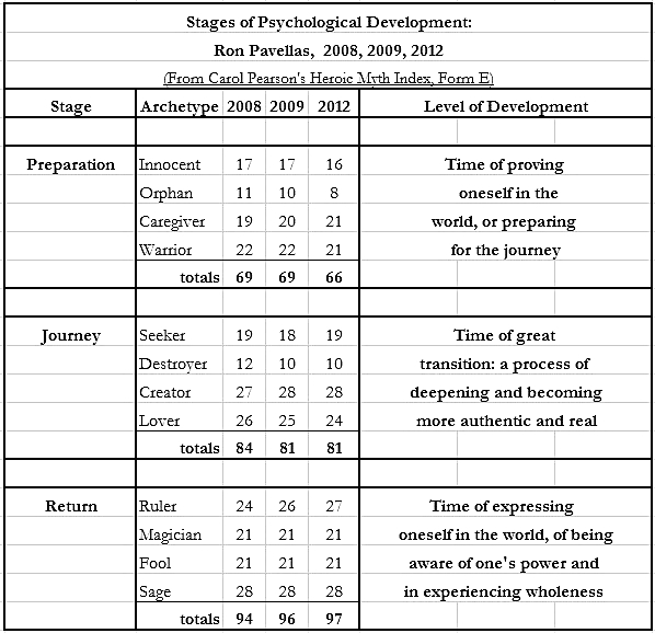 stages of archtypal development